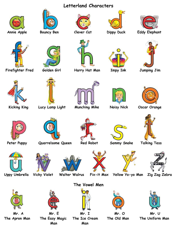 Songs To Learn Letters And Sounds Of Alphabet